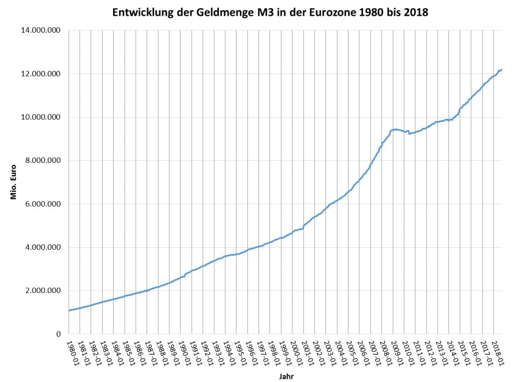 Entwicklung Geldmenge M3 Euro