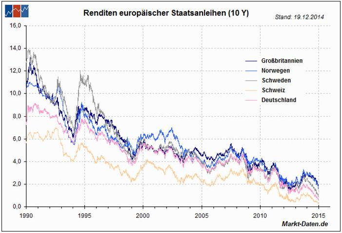 Renditen Europäischer Staatsanleihen 10 Jahres Chart