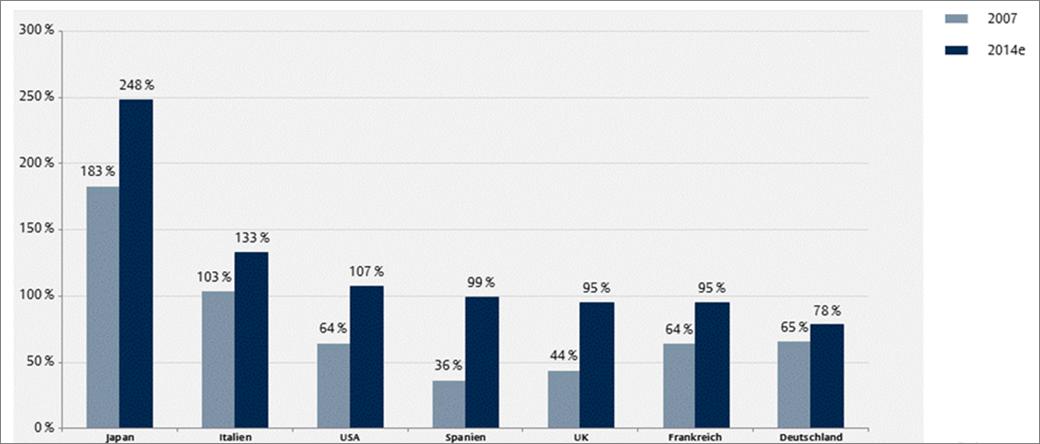 Stastsschulden in Prozent des Bruttoinlandsprodukts